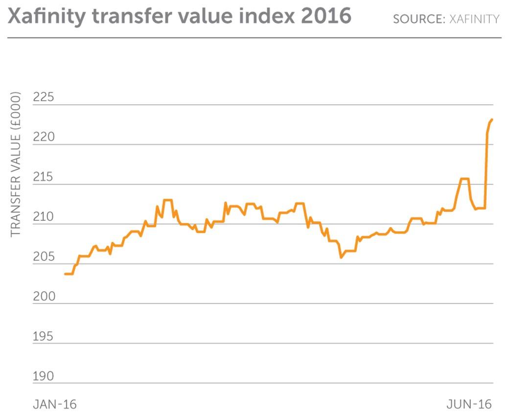 DB valuations post brexit